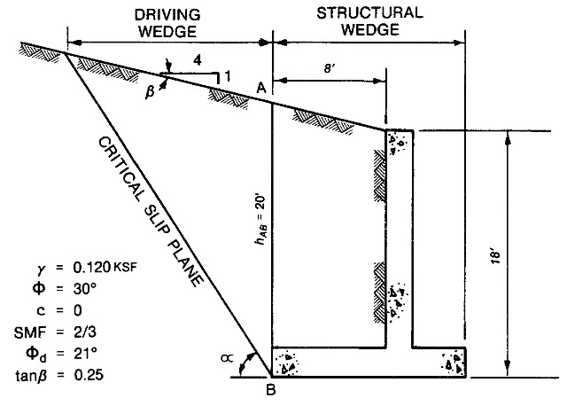 retaining wall design problem 1 determine lateral force by wedge