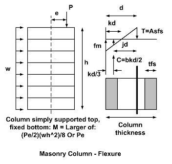 Cecalc com masonry column design