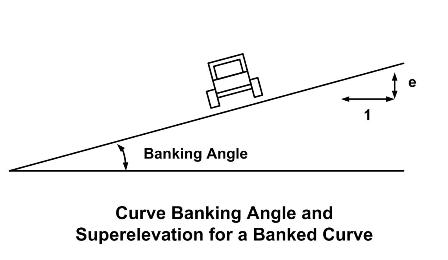 Curve Banking Angle