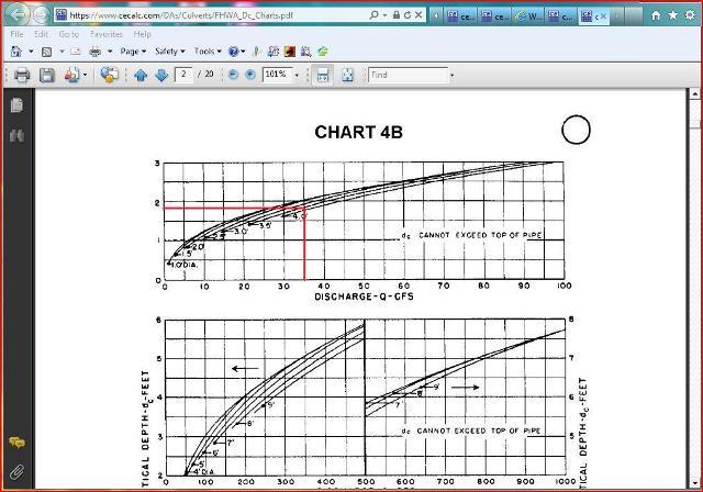 Culvert Design Problem 1 - Determine culvert pipe size for
