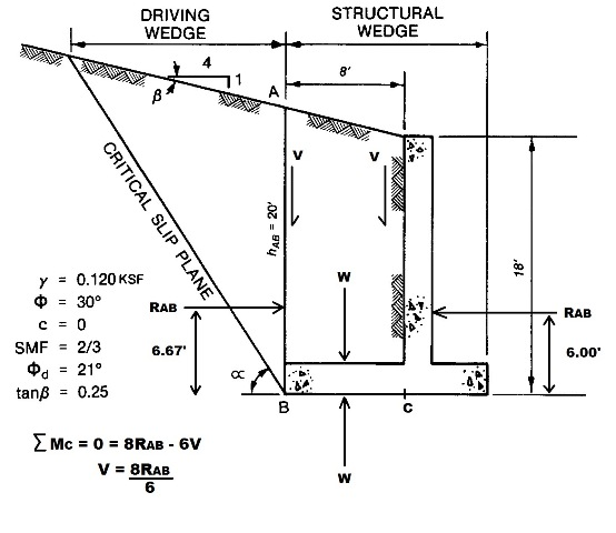 Retaining Wall Design Calculations : Cecalc retaining wall design problem