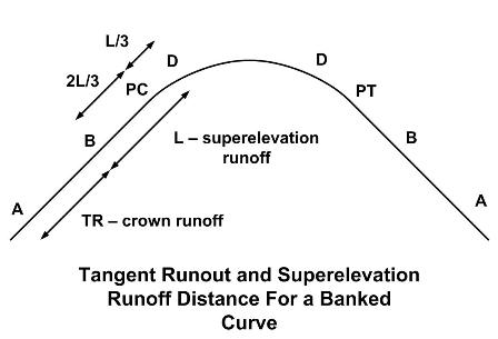 Tangent Runout and Superelevation Runoff Dist