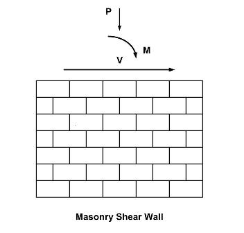 Masonry Shear Wall Design Example Image Gallery HCPR